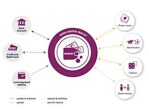 Skrill Advantages